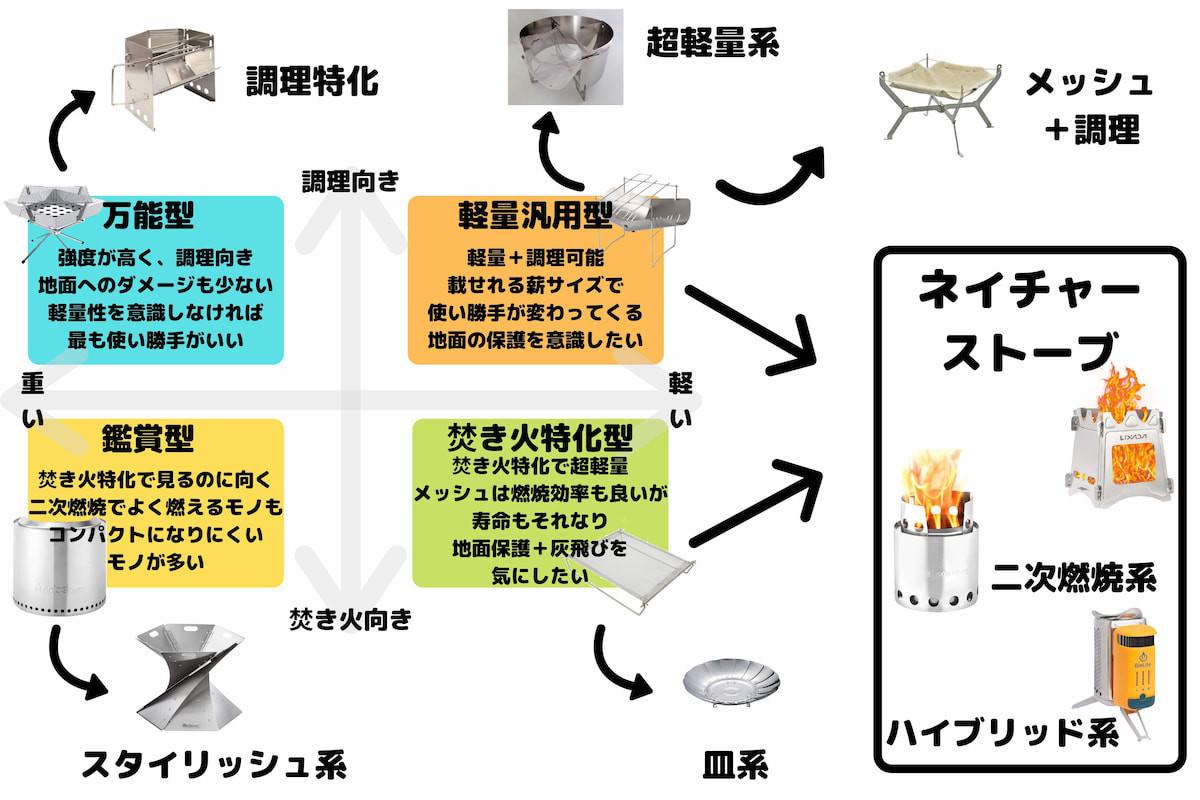 焚き火台を細分化した表