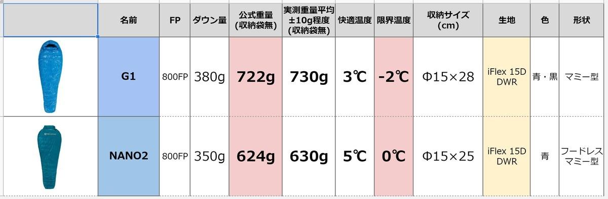 AEGISMAX G1とNANO2 比較