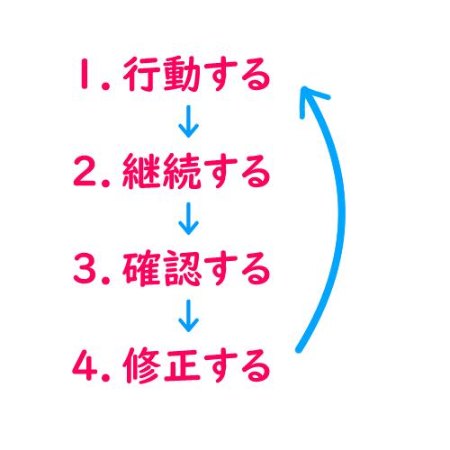 行動サイクル