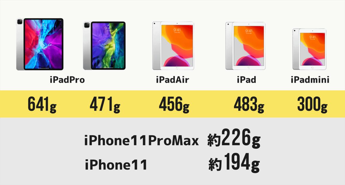iPhone 11 Pro Max=約226g iPhone 11=約194g