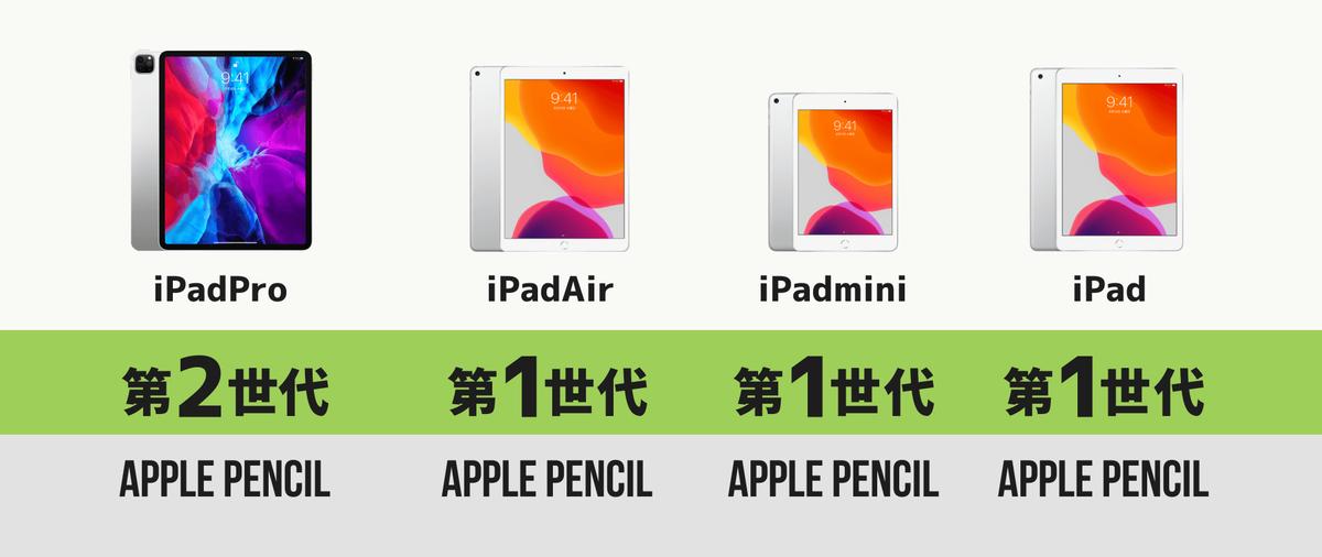 iPadApplePencil対応表
