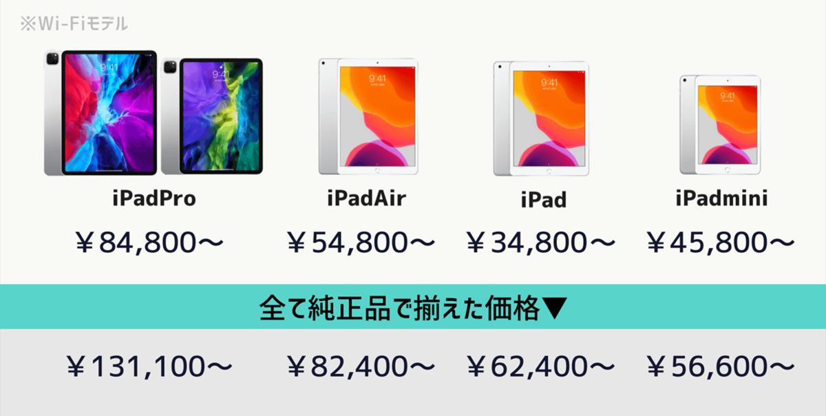 iPad価格と想定コスト