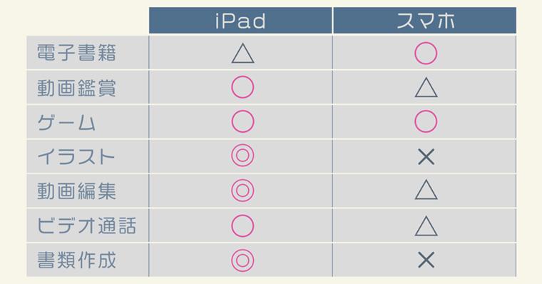iPadとスマホの評価比較図