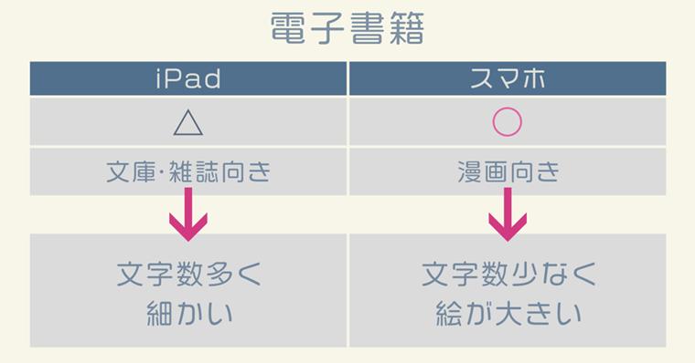 iPad活用『電子書籍』について