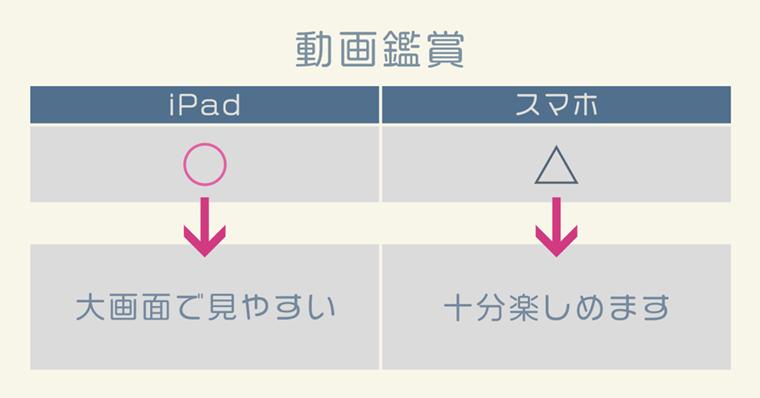 iPad活用『動画鑑賞』について