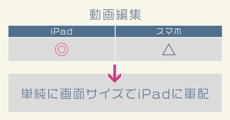 iPad活用『動画編集』について