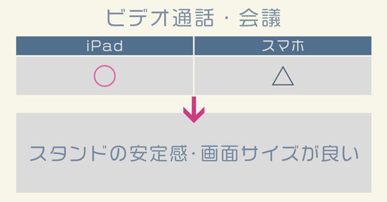 iPad活用『ビデオ通話・会議』について