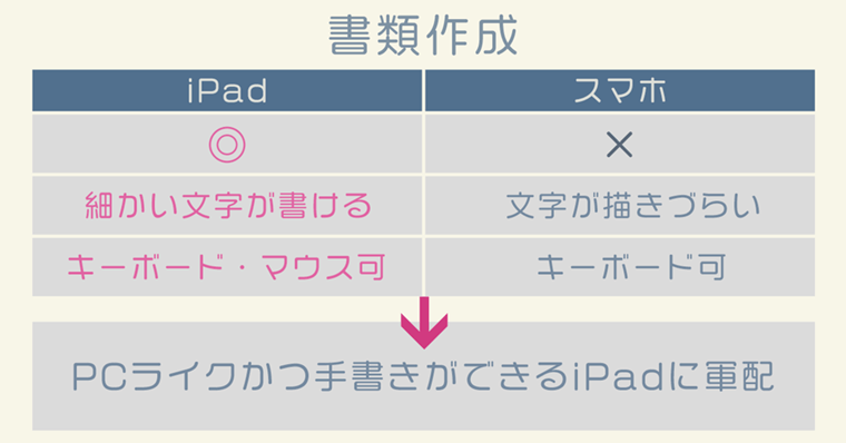 iPad活用『書類作成』について