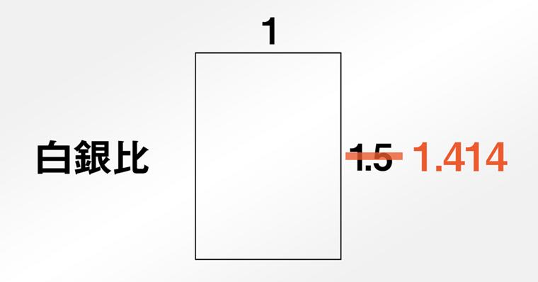 iPadお絵かき上達方法 ガイドラインの理論 白銀比
