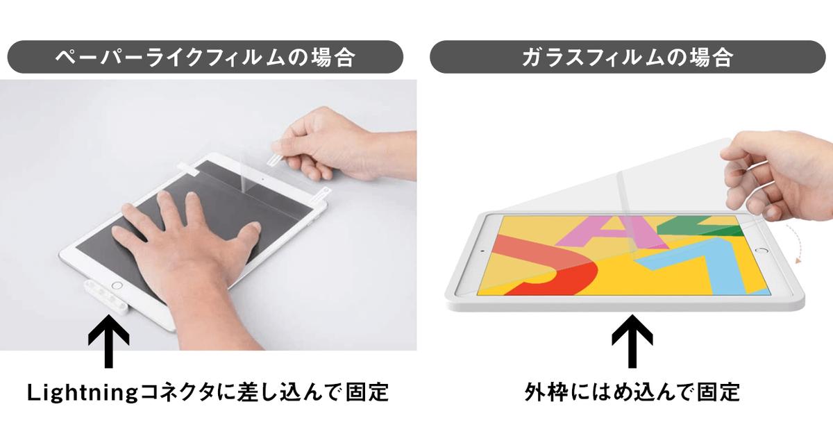 NIMASO iPad用のペーパーライクフィルム・ガラスフィルムの装着ガイド違い