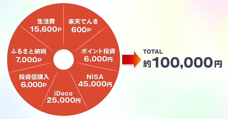 楽天経済圏 家計簿