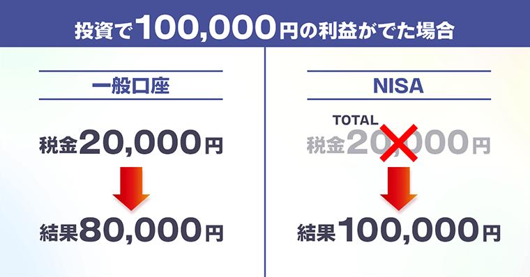 NISA 株や投資信託で得られる利益に対して、非課税になる【税制優遇の制度】