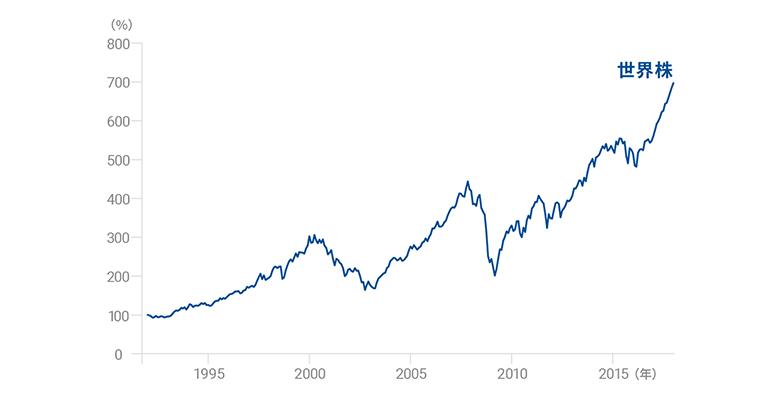 世界経済のチャート