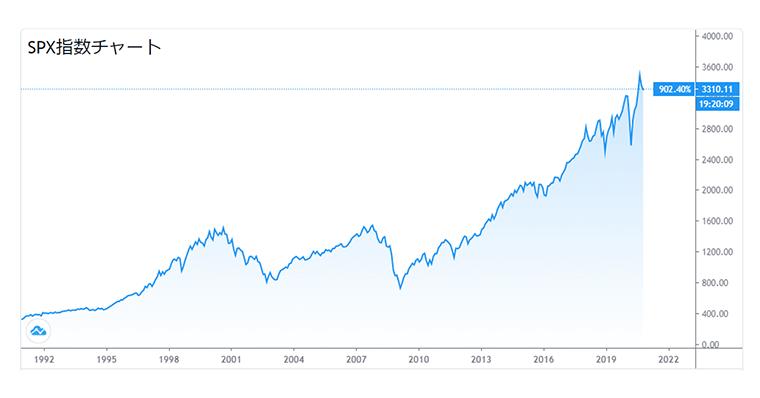 アメリカ S&P500指数のチャート