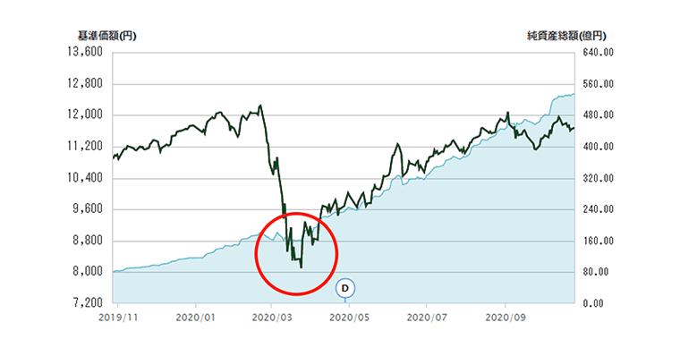 eMAXIS Slim 全世界株式(オール・カントリー)コロナ騒動で株価は暴落