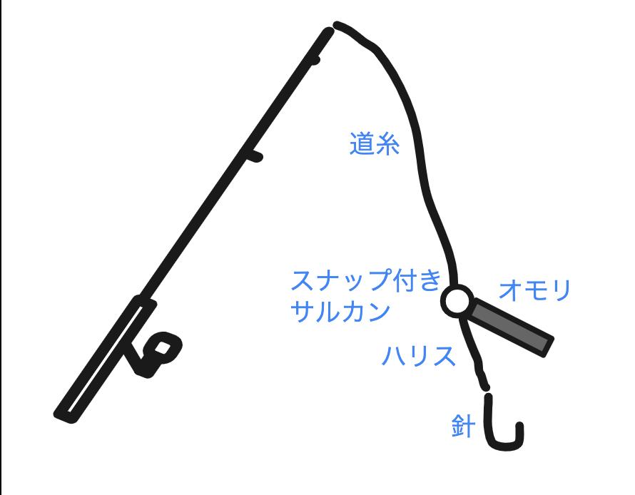 沖(遊漁船)アカハタとか五目タックル