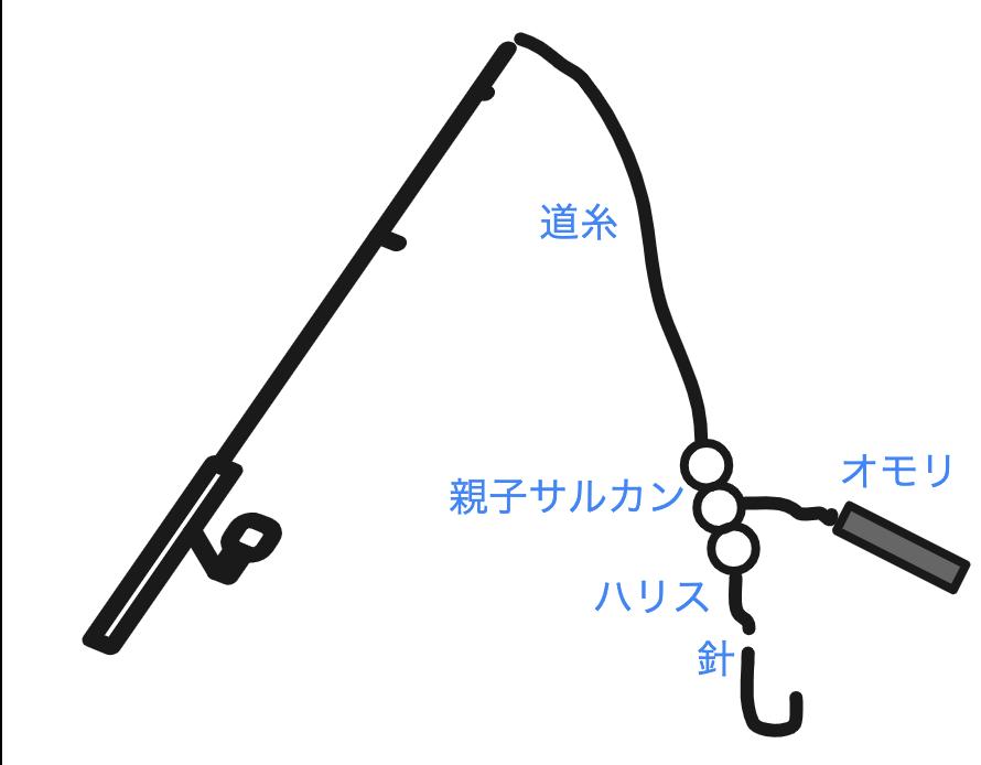 沖(遊漁船)カンパチ泳がせタックル