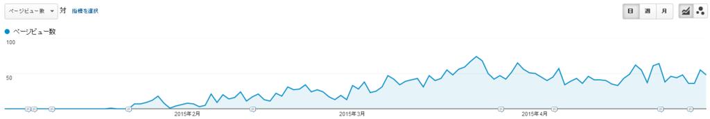 Googleアナリティクスグラフ画像