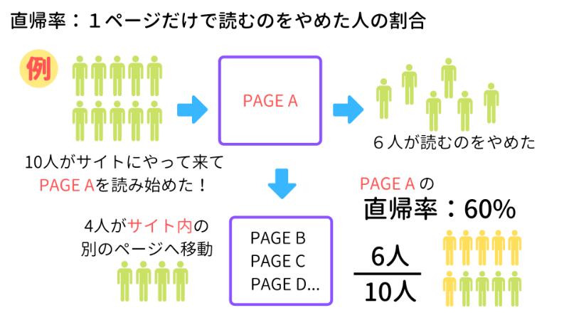 直帰率の説明:1ページだけで読むのをやめた人の割合