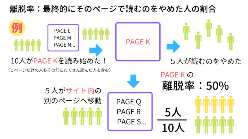 離脱率の説明:最終的にそのページで読むのをやめた人の割合