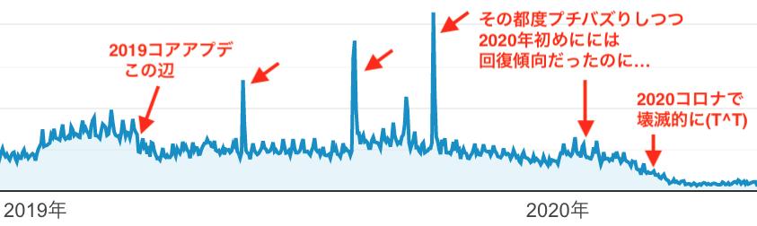 Googleコアアプデからの復活のアクセス状況公開中