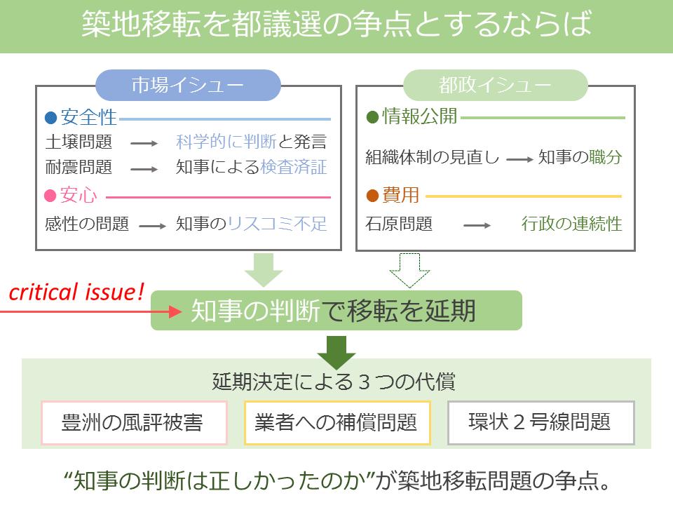 f:id:zukaiseiri:20170228214234p:plain