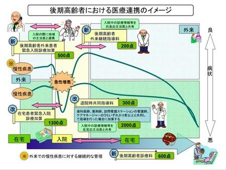 在宅患者医療連携イメージ