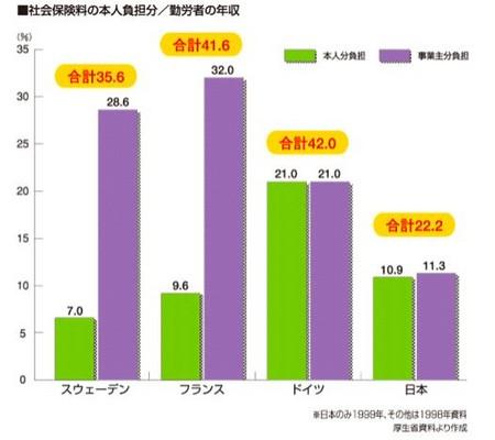 社会保険料国際比較