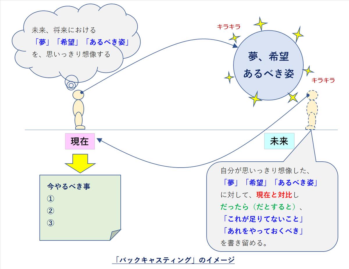 f:id:zuoji319:20200708102858p:plain