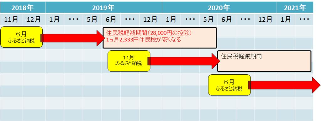 f:id:zuzuzuwork:20181205004404p:plain