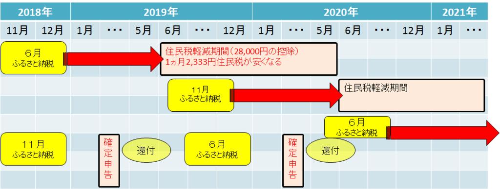 f:id:zuzuzuwork:20181205010453p:plain