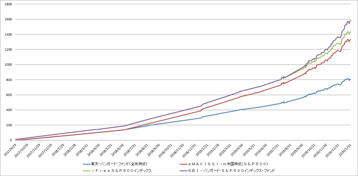 f:id:zuzuzuwork:20200205232100p:plain