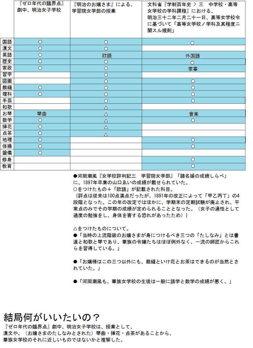 f:id:zzz_zzzz:20200324215053p:plain